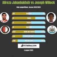 Alireza Jahanbakhsh vs Joseph Willock h2h player stats