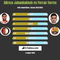 Alireza Jahanbakhsh vs Ferran Torres h2h player stats