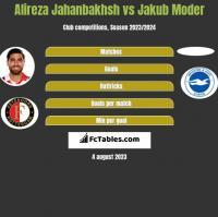 Alireza Jahanbakhsh vs Jakub Moder h2h player stats
