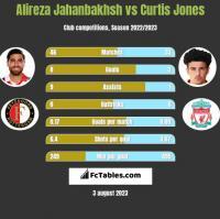Alireza Jahanbakhsh vs Curtis Jones h2h player stats