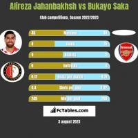 Alireza Jahanbakhsh vs Bukayo Saka h2h player stats