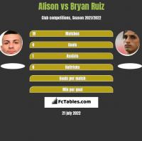 Alison vs Bryan Ruiz h2h player stats