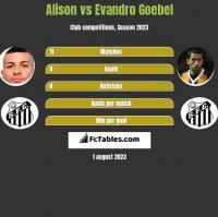 Alison vs Evandro Goebel h2h player stats