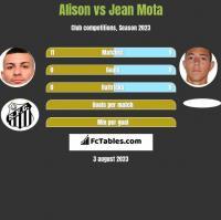 Alison vs Jean Mota h2h player stats