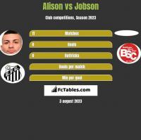 Alison vs Jobson h2h player stats