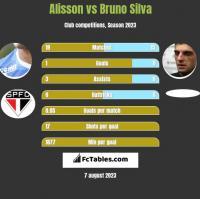 Alisson vs Bruno Silva h2h player stats
