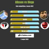 Alisson vs Diego h2h player stats