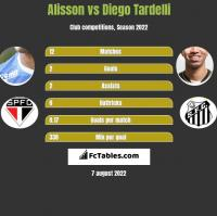 Alisson vs Diego Tardelli h2h player stats