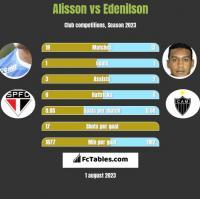 Alisson vs Edenilson h2h player stats