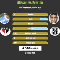 Alisson vs Everton h2h player stats
