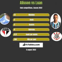 Alisson vs Luan h2h player stats