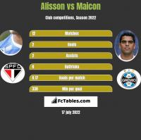 Alisson vs Maicon h2h player stats