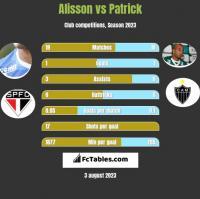 Alisson vs Patrick h2h player stats