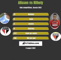 Alisson vs Rithely h2h player stats