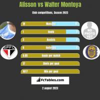 Alisson vs Walter Montoya h2h player stats