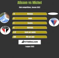 Alisson vs Michel h2h player stats