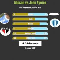 Alisson vs Jean Pyerre h2h player stats