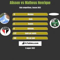 Alisson vs Matheus Henrique h2h player stats