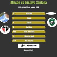 Alisson vs Gustavo Santana h2h player stats