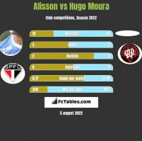Alisson vs Hugo Moura h2h player stats