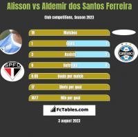 Alisson vs Aldemir dos Santos Ferreira h2h player stats