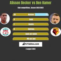 Alisson Becker vs Ben Hamer h2h player stats