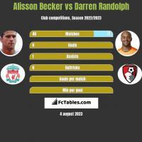 Alisson Becker vs Darren Randolph h2h player stats