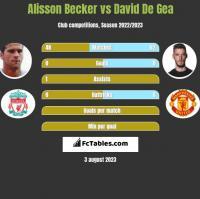 Alisson Becker vs David De Gea h2h player stats