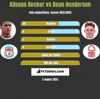 Alisson Becker vs Dean Henderson h2h player stats