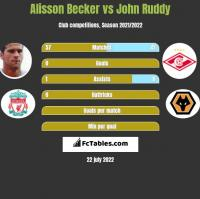 Alisson Becker vs John Ruddy h2h player stats