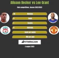Alisson Becker vs Lee Grant h2h player stats