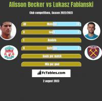 Alisson Becker vs Lukasz Fabianski h2h player stats
