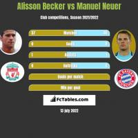 Alisson Becker vs Manuel Neuer h2h player stats