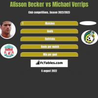 Alisson Becker vs Michael Verrips h2h player stats