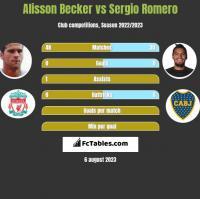 Alisson Becker vs Sergio Romero h2h player stats