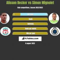 Alisson Becker vs Simon Mignolet h2h player stats