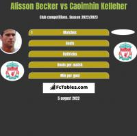 Alisson Becker vs Caoimhin Kelleher h2h player stats