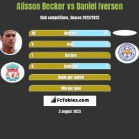 Alisson Becker vs Daniel Iversen h2h player stats