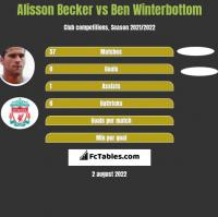 Alisson Becker vs Ben Winterbottom h2h player stats