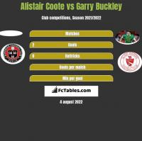 Alistair Coote vs Garry Buckley h2h player stats