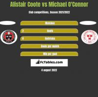 Alistair Coote vs Michael O'Connor h2h player stats