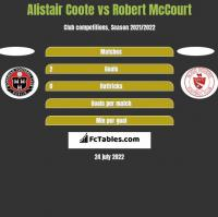 Alistair Coote vs Robert McCourt h2h player stats
