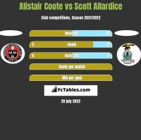 Alistair Coote vs Scott Allardice h2h player stats