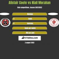 Alistair Coote vs Niall Morahan h2h player stats