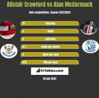 Alistair Crawford vs Alan McCormack h2h player stats