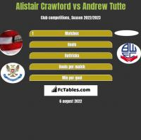 Alistair Crawford vs Andrew Tutte h2h player stats