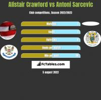 Alistair Crawford vs Antoni Sarcevic h2h player stats
