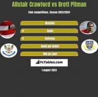 Alistair Crawford vs Brett Pitman h2h player stats