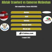 Alistair Crawford vs Cameron McGeehan h2h player stats