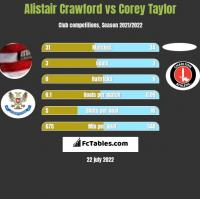 Alistair Crawford vs Corey Taylor h2h player stats